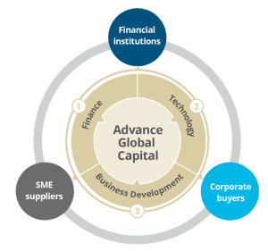 Access to working capital by SMEs creates a virtuous circle of economic activity and stronger communities