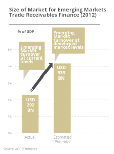 Trade Receivables Growth in Emerging Markets